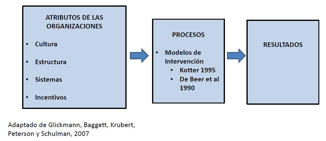 Cultura y Organizaciones. Un modelo para gestionar el cambio.
